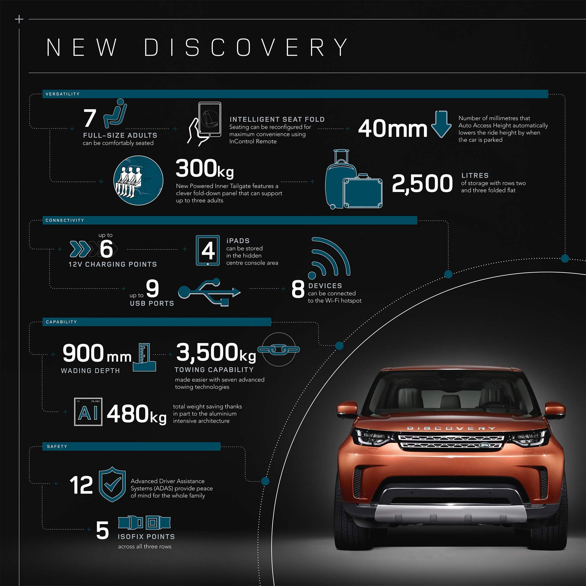 2017-Land-Rover-Discovery-infographic-details