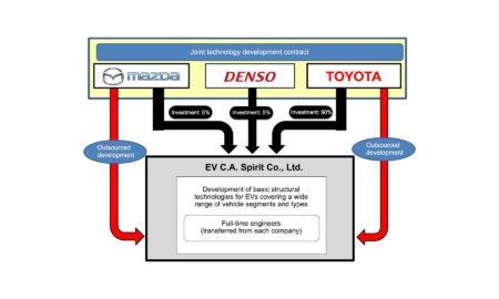 Toyota-Mazda-Denso-electric-vehicle-partnership