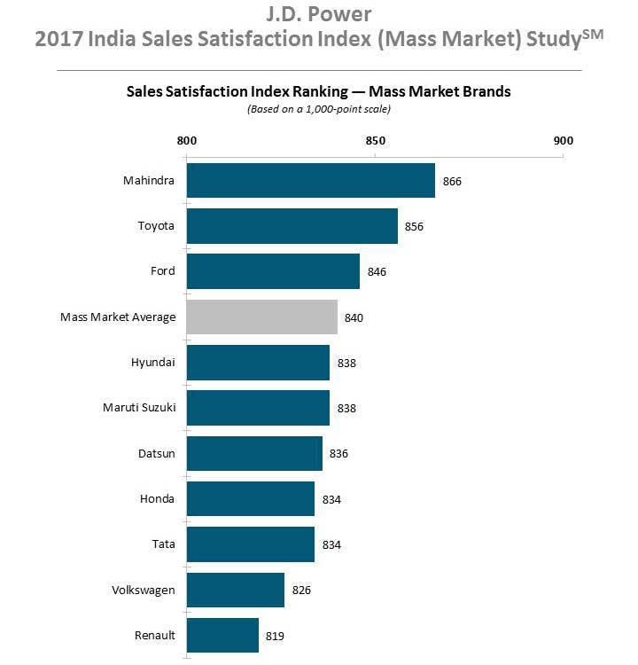 2017-JD-Power-India-Sales-Satisfation-Index