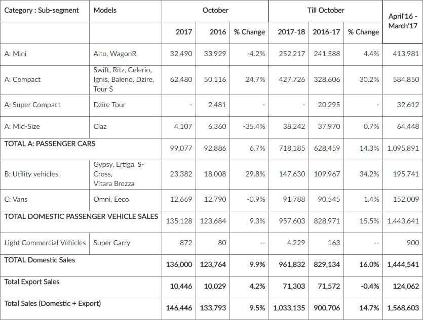 Maruti-Suzuki-sales-October-2017