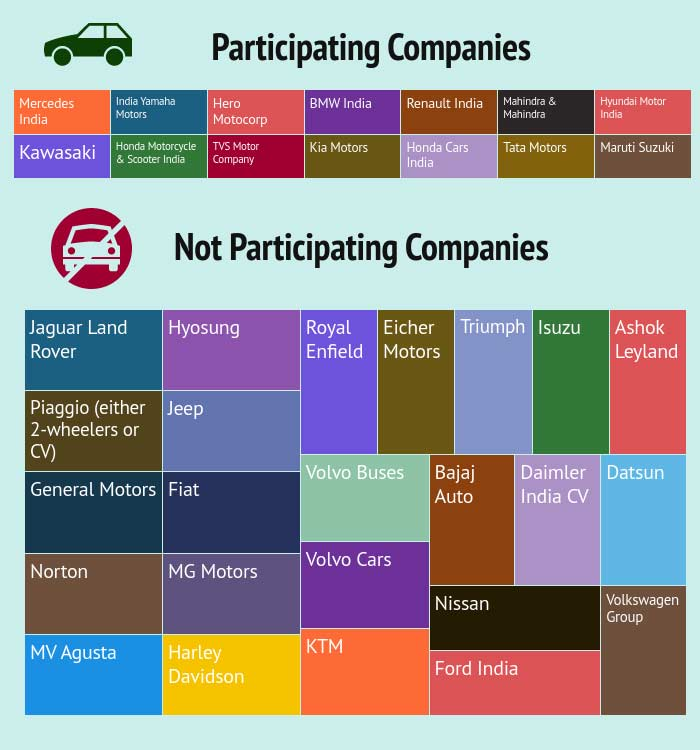 Auto-Expo-2018-participating-and-not-participating-companies