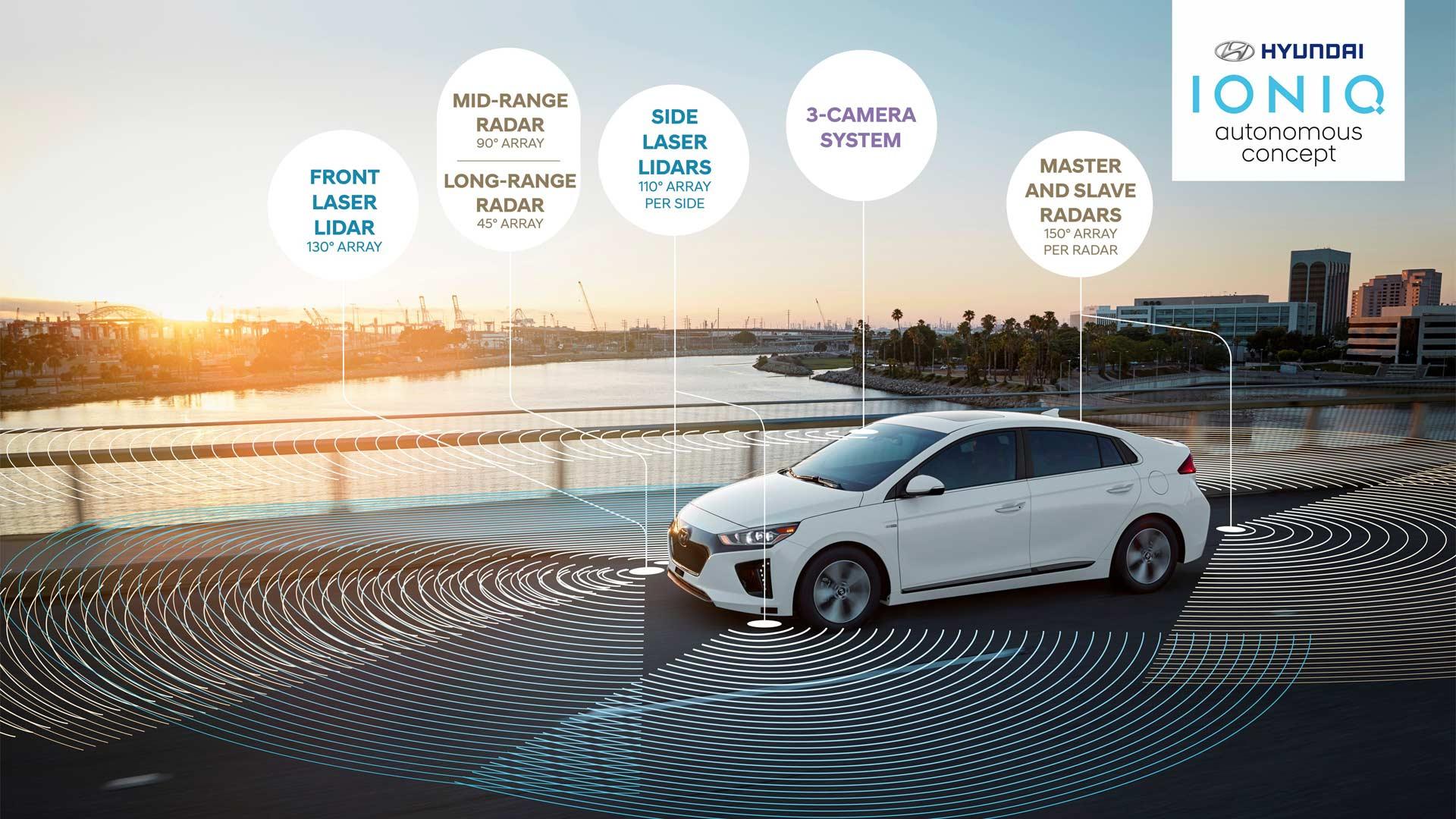 Hyundai-Ioniq-autonomous-infographics