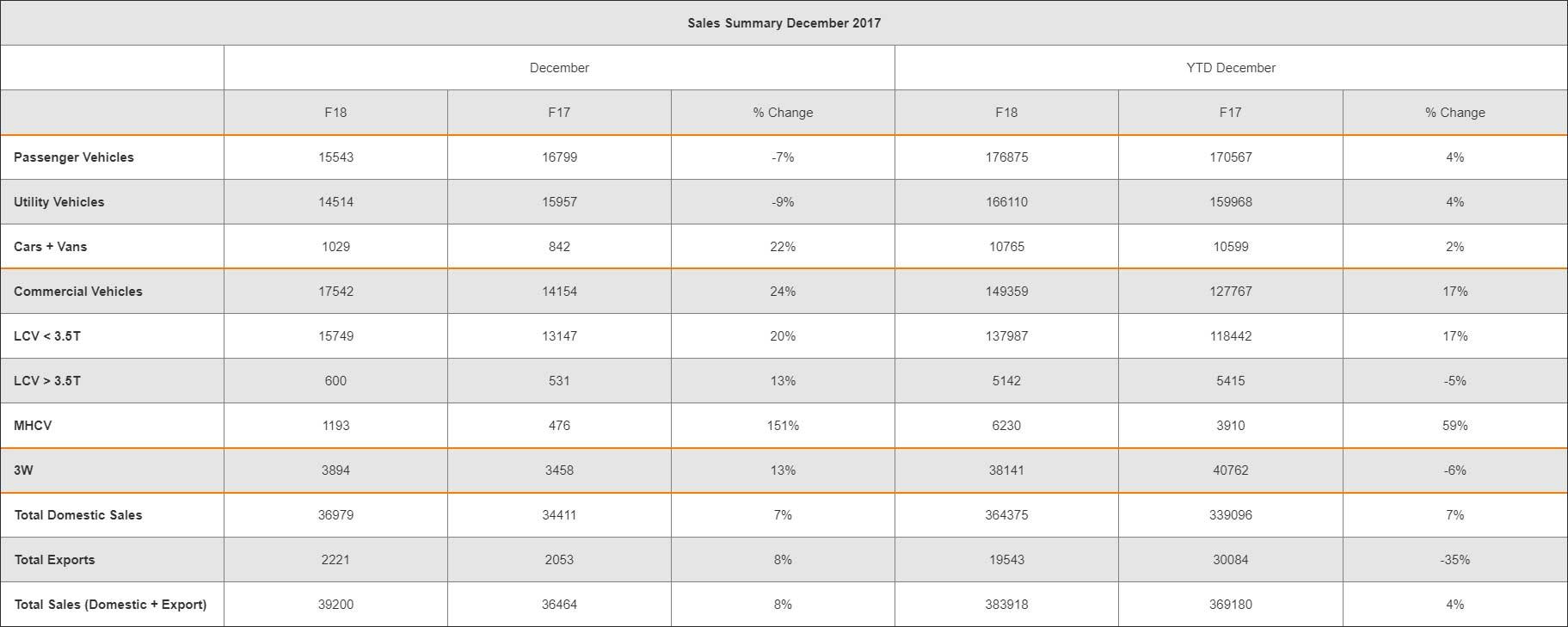 Mahindra-Auto-December-2017-and-2017-YTD-sales