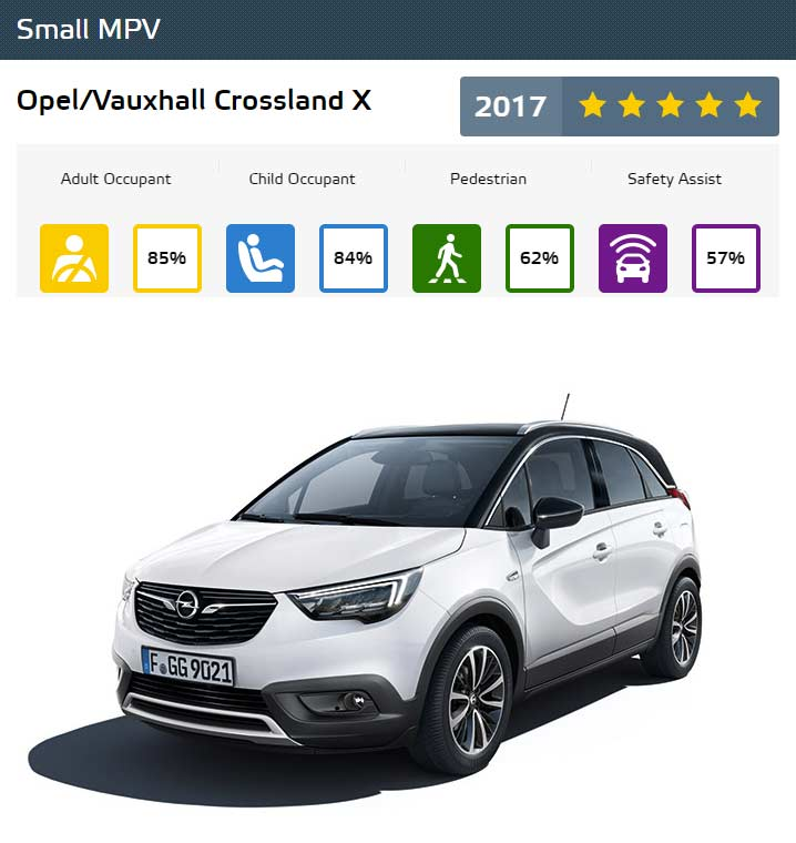 Euro-NCAP-Best-in-Class-Cars-of-2017-Opel-Vauxhall-Crossland-X