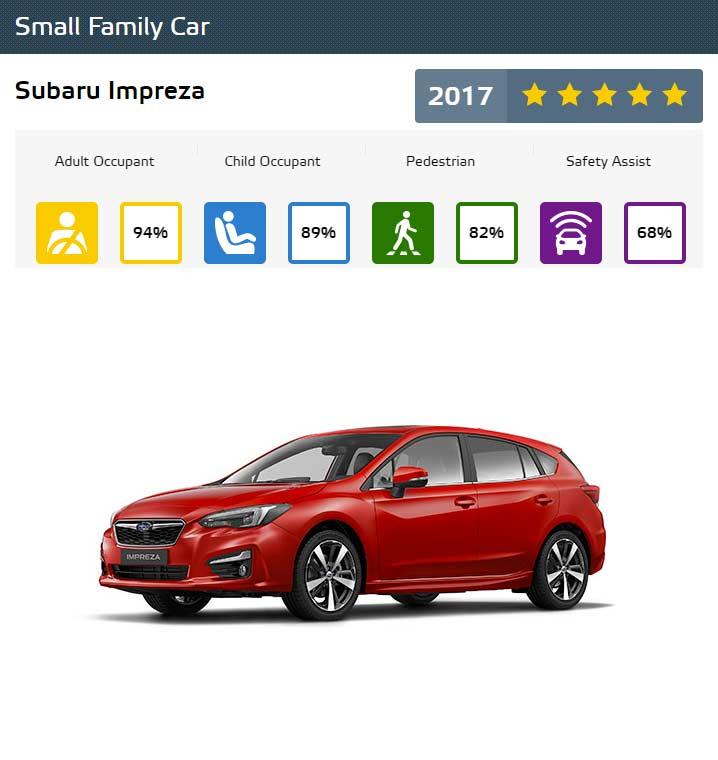 Euro-NCAP-Best-in-Class-Cars-of-2017-Subaru-Impreza