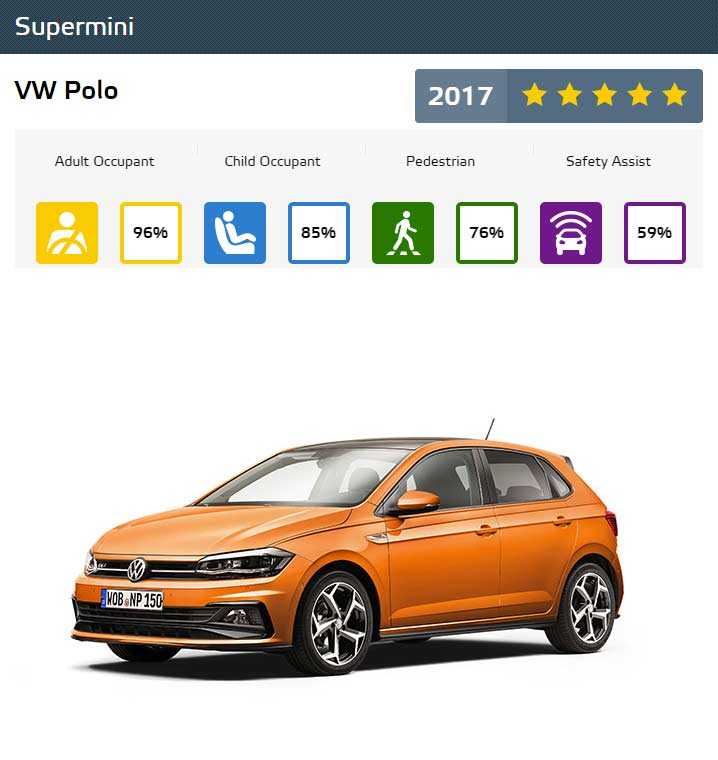 Euro-NCAP-Best-in-Class-Cars-of-2017-VW-Polo