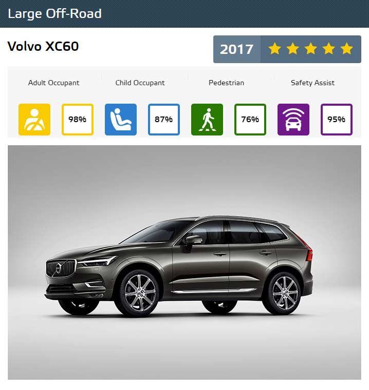 Euro-NCAP-Best-in-Class-Cars-of-2017-Volvo-XC60