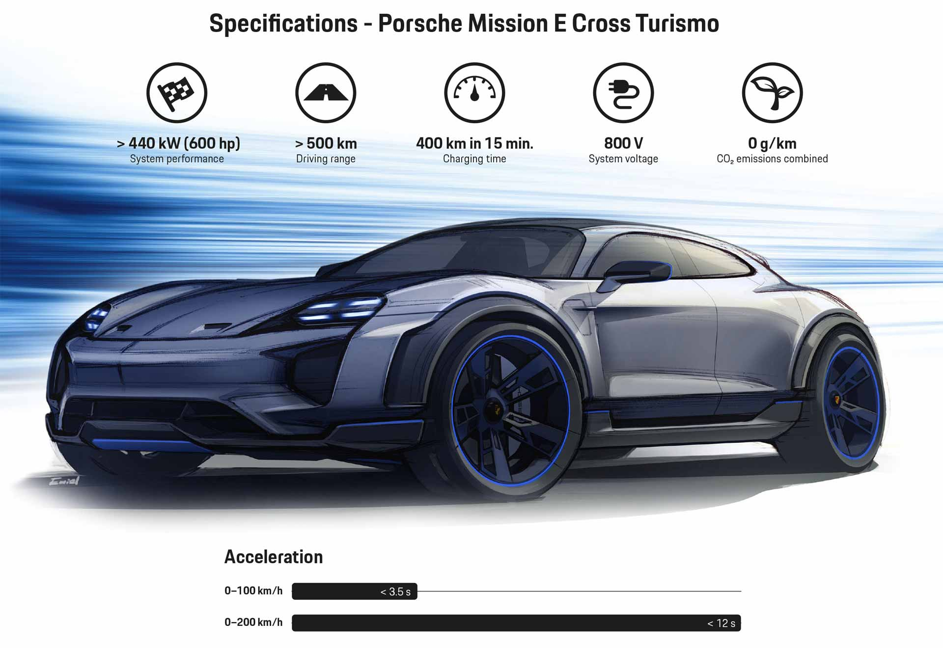 Porsche-Mission-E-Cross-Turismo-infographics