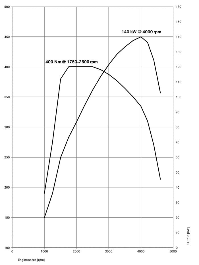3rd-generation-BMW-X3-xDrive-20d-power-and-torque-curve