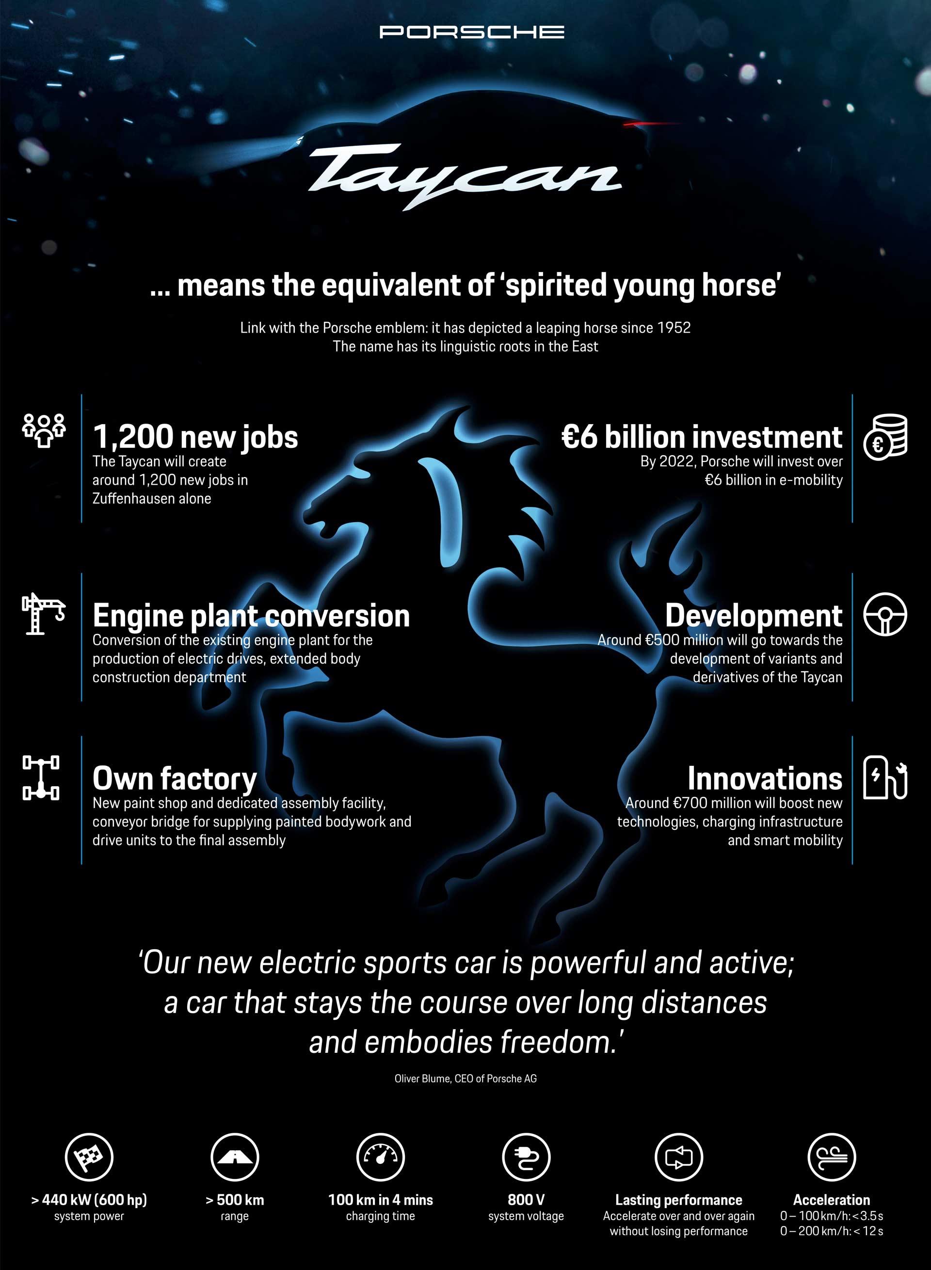 Porsche-Taycan-infographics