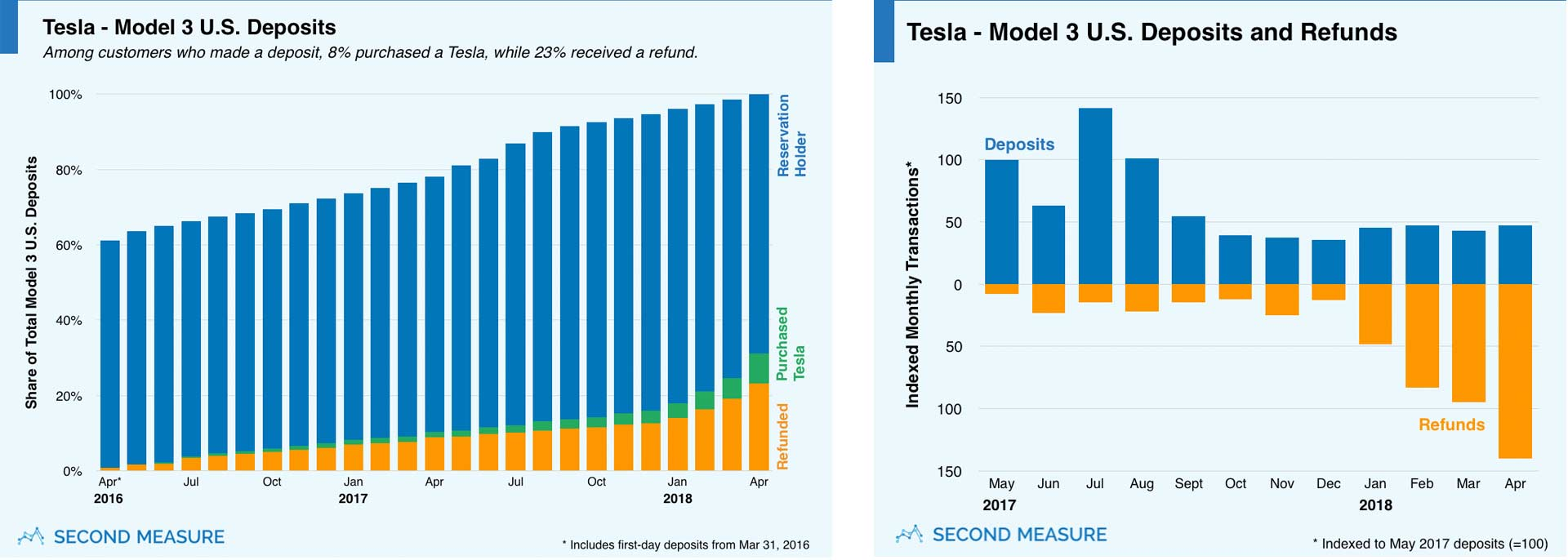 Second-Measure-Tesla-Model-3-deposits-and-refunds