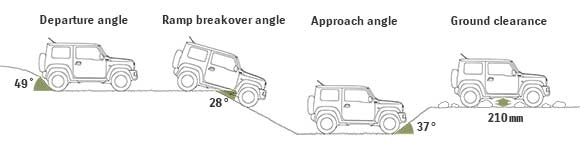 2019-Suzuki-Jimny-Approach-Departure-Breakover-angles