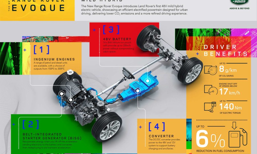 New Range Rover Evoque looks like a mini Velar - Autodevot