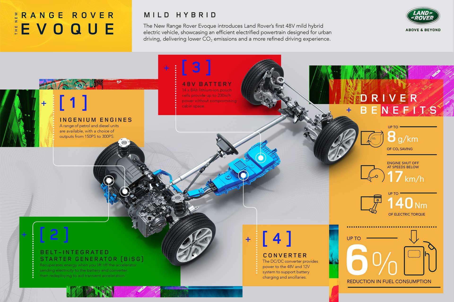 2020-Range-Rover-Evoque-Mild-Hybrid-Platform-Chassis