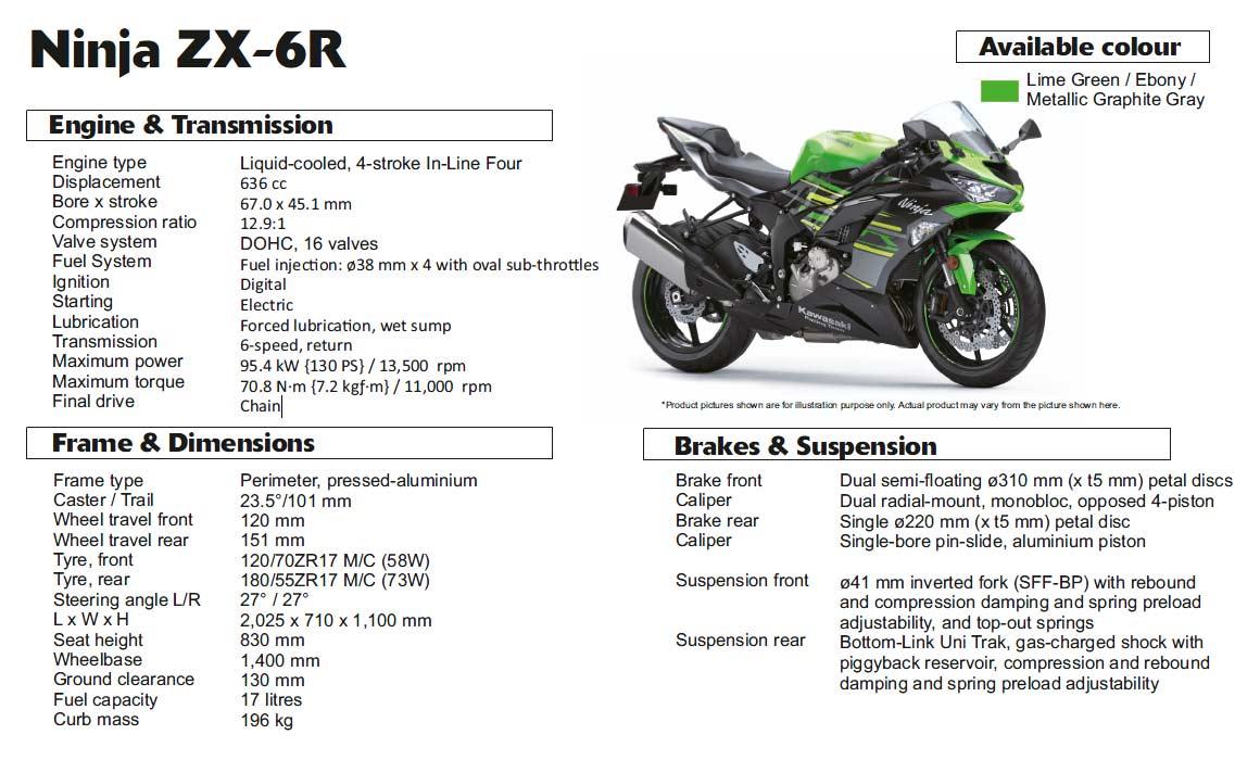 2020 Kawasaki Ninja ZX-6R Specifications