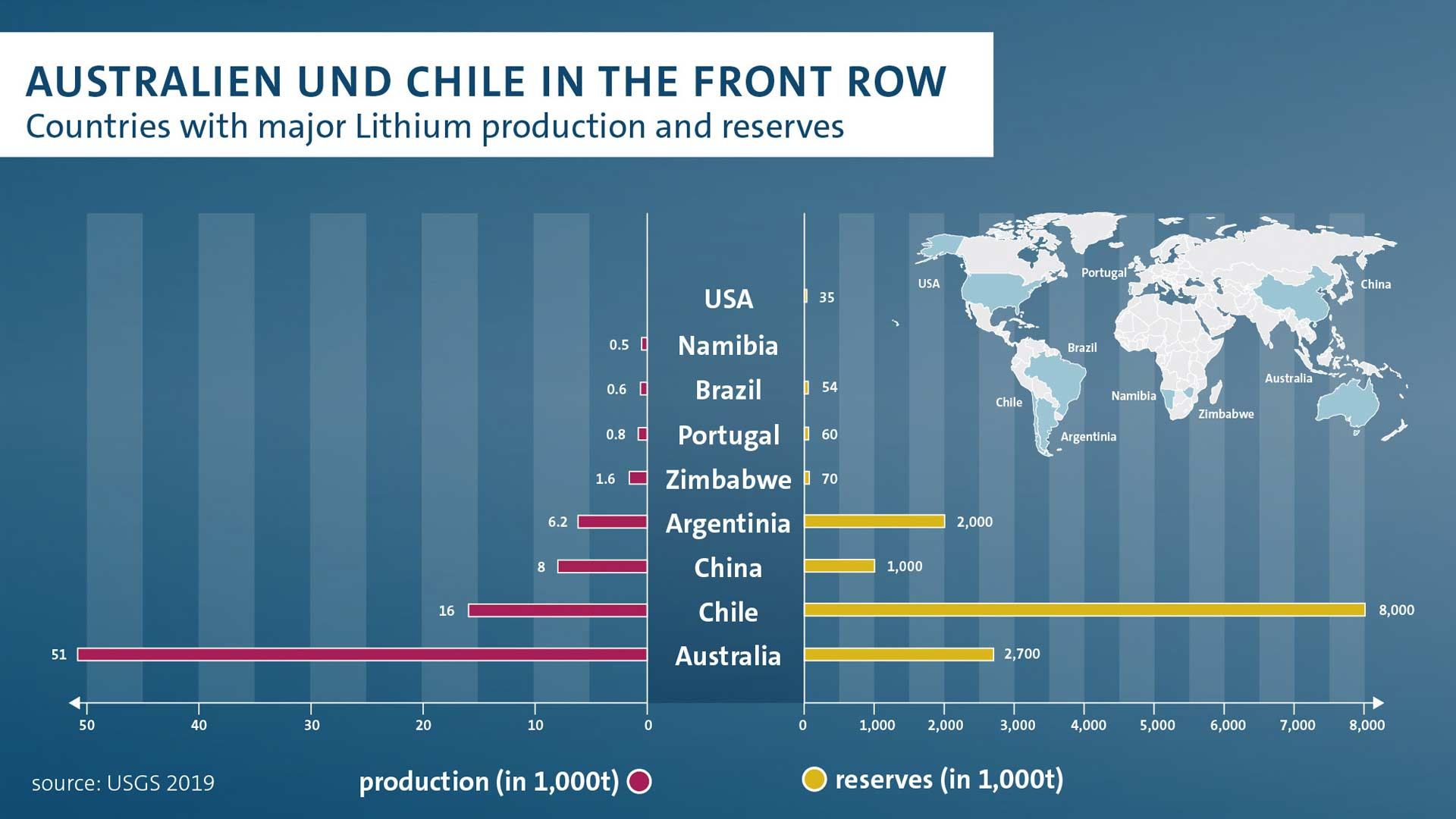 Countries-with-major-lithium-production-and-reserves