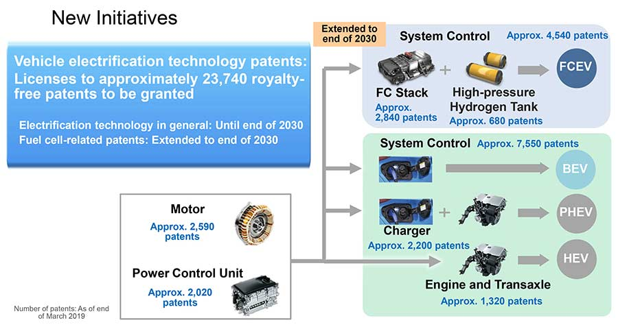 Toyota grants royalty-free licenses on nearly 24,000 patents on Hybrid tech