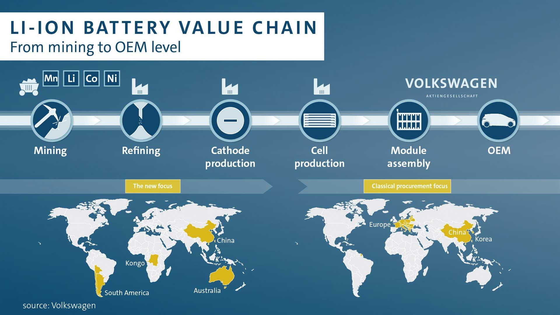 Volkswagen-secures-lithium-supply-from-mining-to-OEM-level