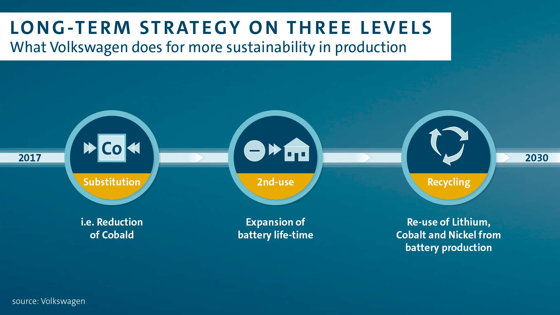 Volkswagen-secures-lithium-supply-recycling